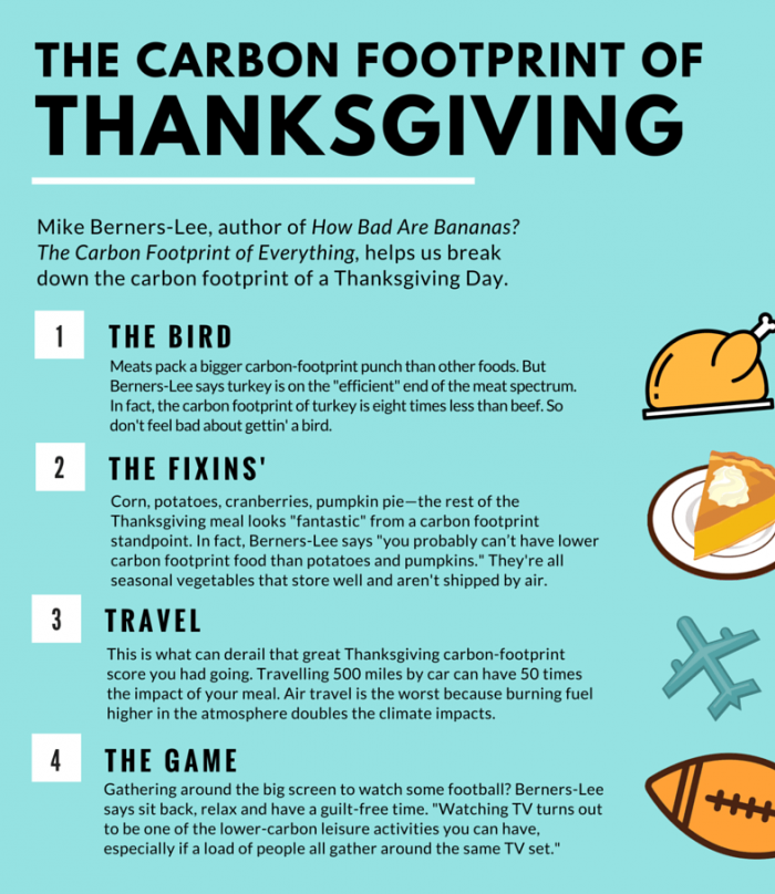 Thansgiving.Infographic_Nancy_P