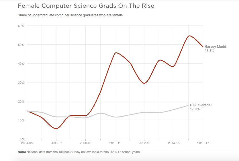 computerScienceGraph_Nancy_L